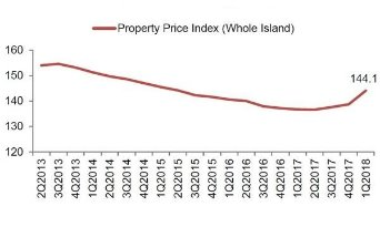 Singapore's private home prices up 3.9% in Q1