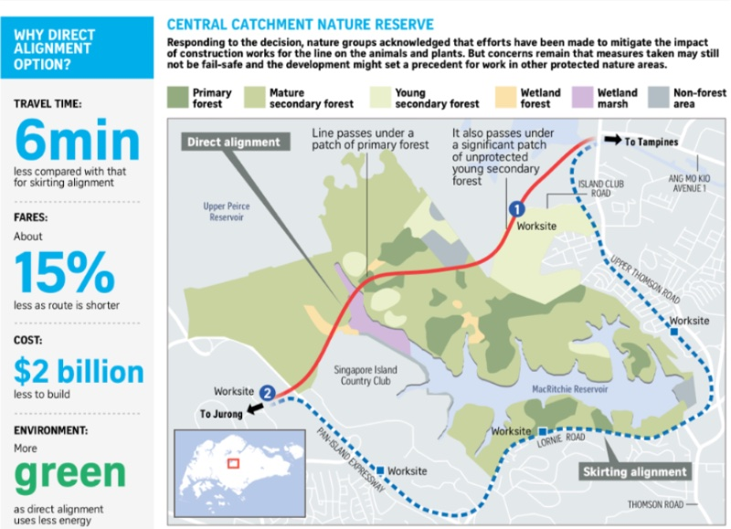 Ministry Of Transport (MOT) decided to run  Cross Island MRT Line under Central Catchment Nature Reserve.
