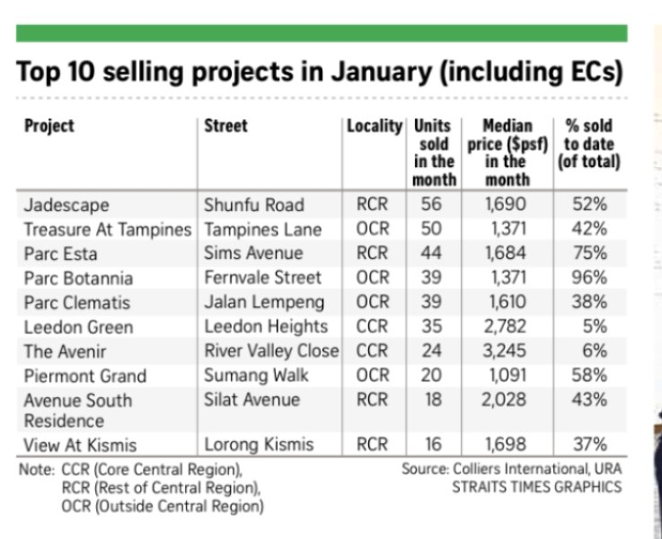 Popular projects sold in January amid economy uncertainty