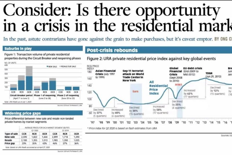 Is there opportunity in a crisis in the residential market?